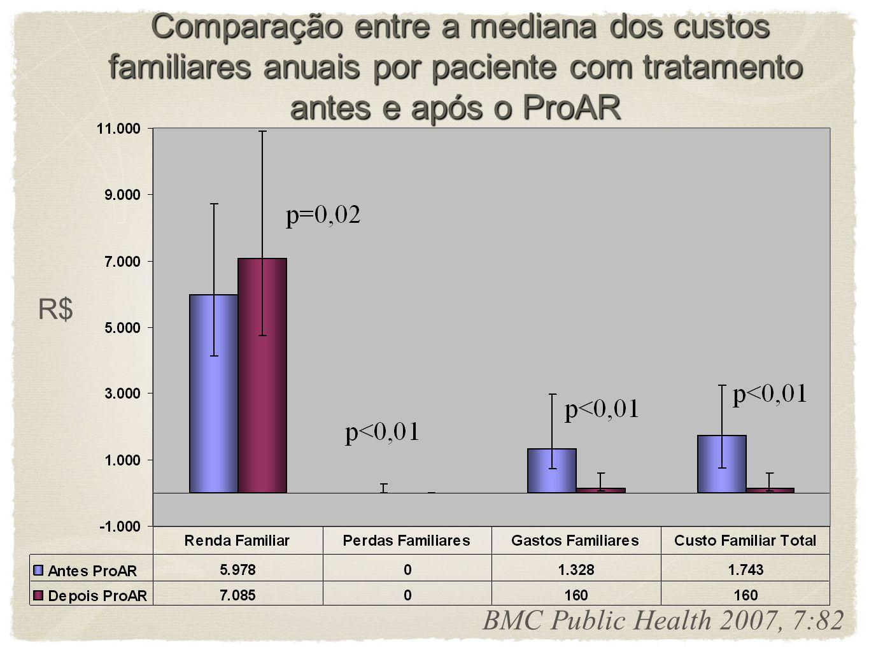 Comparação entre a mediana dos custos públicos anuais por cada paciente com tratamento antes e após o ProAR Comparação entre a mediana dos custos públ