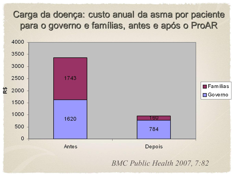 Comparação entre a mediana dos custos familiares anuais por paciente com tratamento antes e após o ProAR Comparação entre a mediana dos custos familia