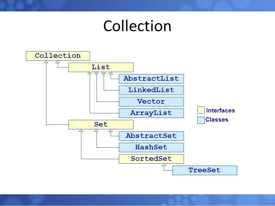 Collection 102 Collection List Set AbstractList LinkedList Vector ArrayList HashSet AbstractSet Interfaces Classes SortedSet TreeSet