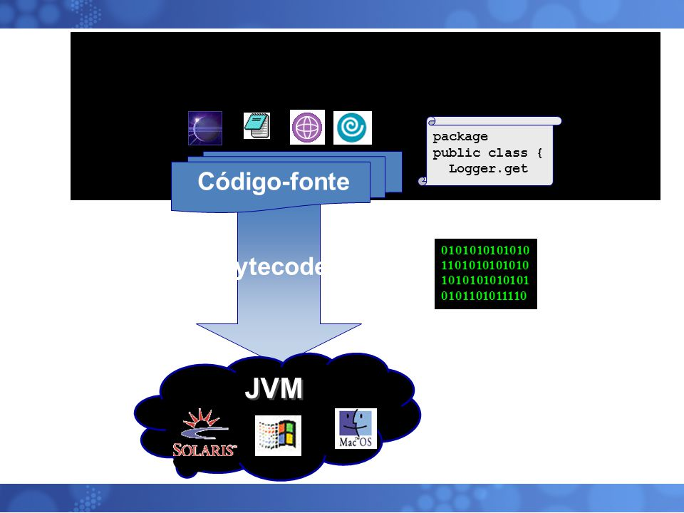 Conceitos Básicos ByteCode – Código intermediário (*.class), entre o código fonte (*.java) e o código de máquina.