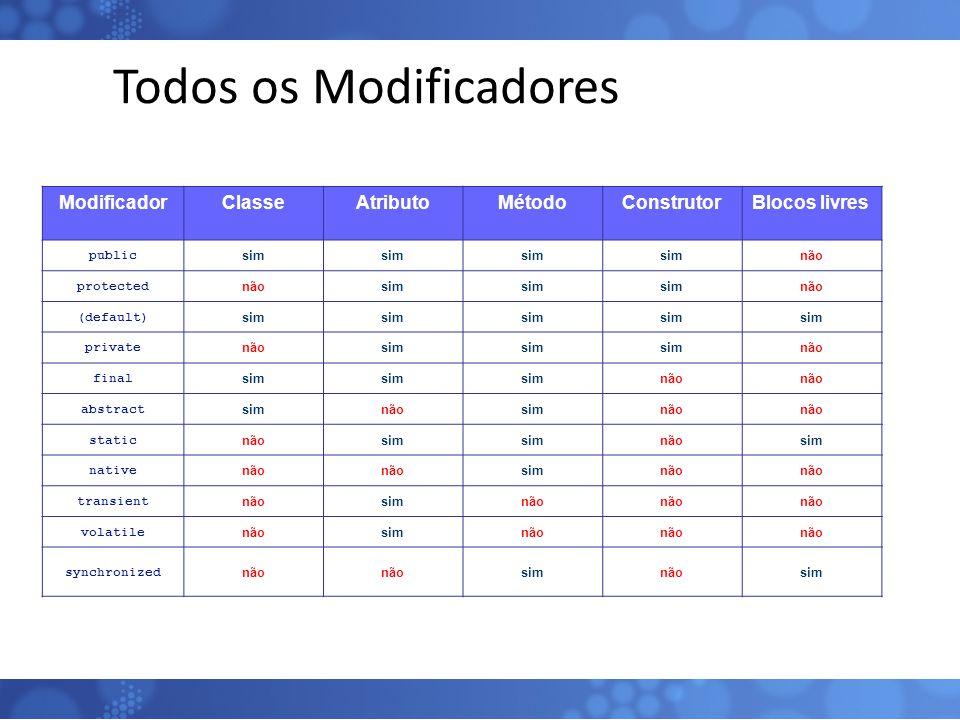 Todos os Modificadores ModificadorClasseAtributoMétodoConstrutorBlocos livres public sim não protected nãosim não (default) sim private nãosim não fin