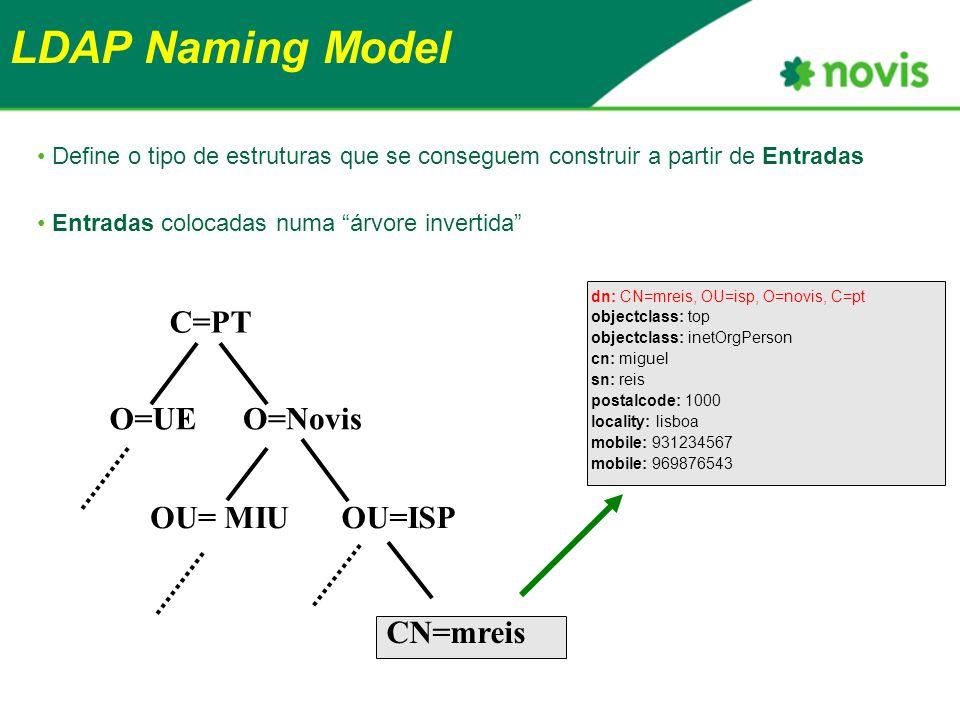 LDAP Naming Model Define o tipo de estruturas que se conseguem construir a partir de Entradas Entradas colocadas numa árvore invertida C=PT O=NovisO=UE OU=ISPOU= MIU CN=mreis dn: CN=mreis, OU=isp, O=novis, C=pt objectclass: top objectclass: inetOrgPerson cn: miguel sn: reis postalcode: 1000 locality: lisboa mobile: 931234567 mobile: 969876543