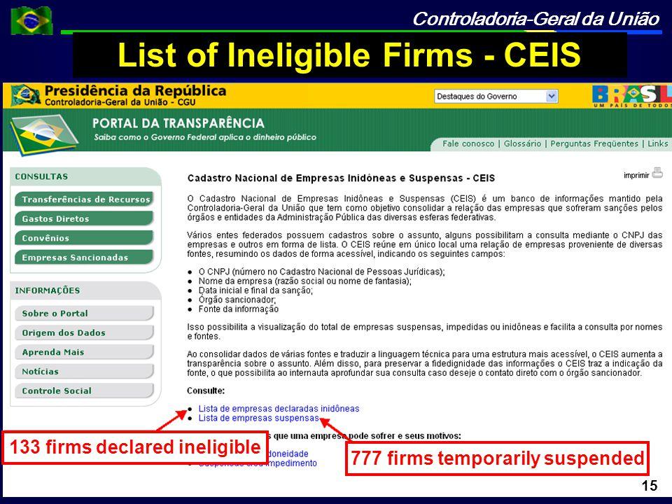 Controladoria-Geral da União List of Ineligible Firms - CEIS 133 firms declared ineligible 777 firms temporarily suspended 15