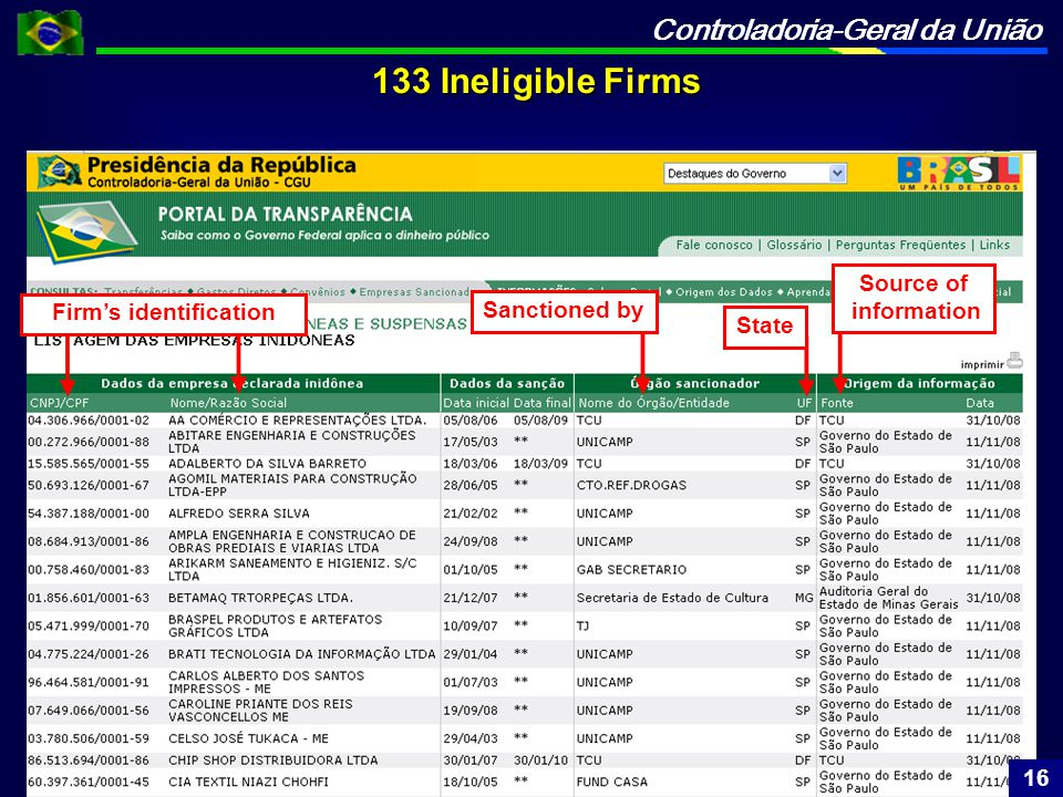 Controladoria-Geral da União 133 Ineligible Firms 133 Ineligible Firms Firm's identification Sanctioned by Source of information State 16