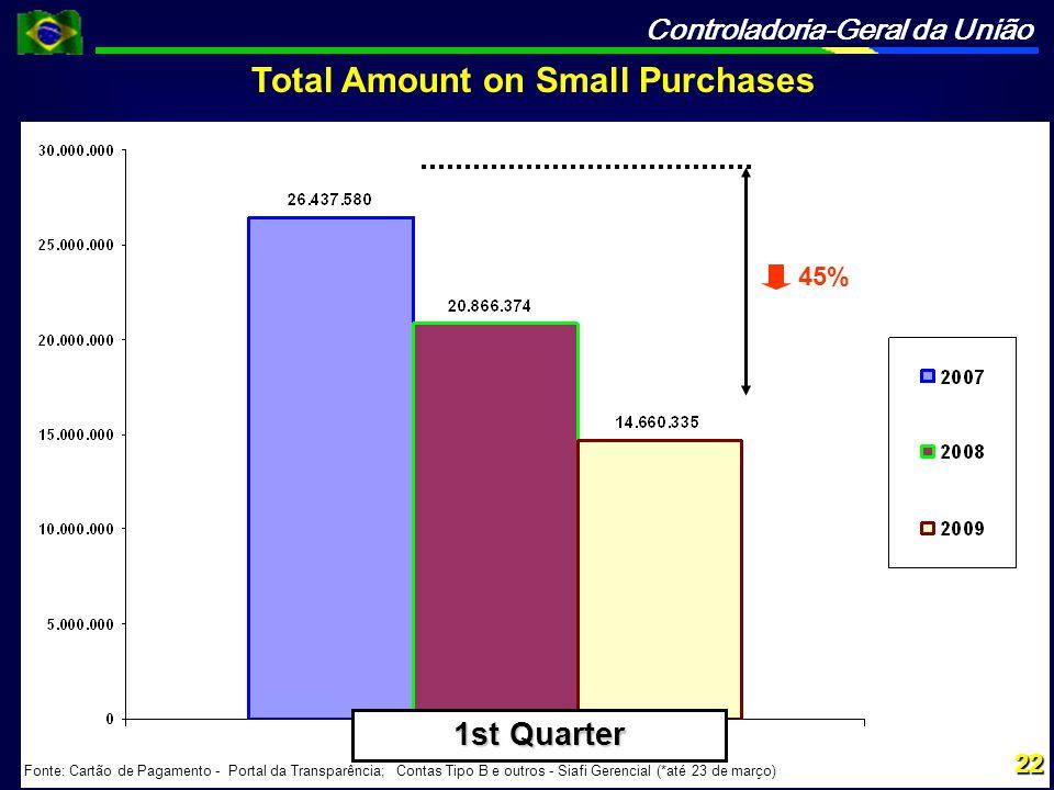 Controladoria-Geral da União 45% Fonte: Cartão de Pagamento - Portal da Transparência; Contas Tipo B e outros - Siafi Gerencial (*até 23 de março) Total Amount on Small Purchases 22 1st Quarter