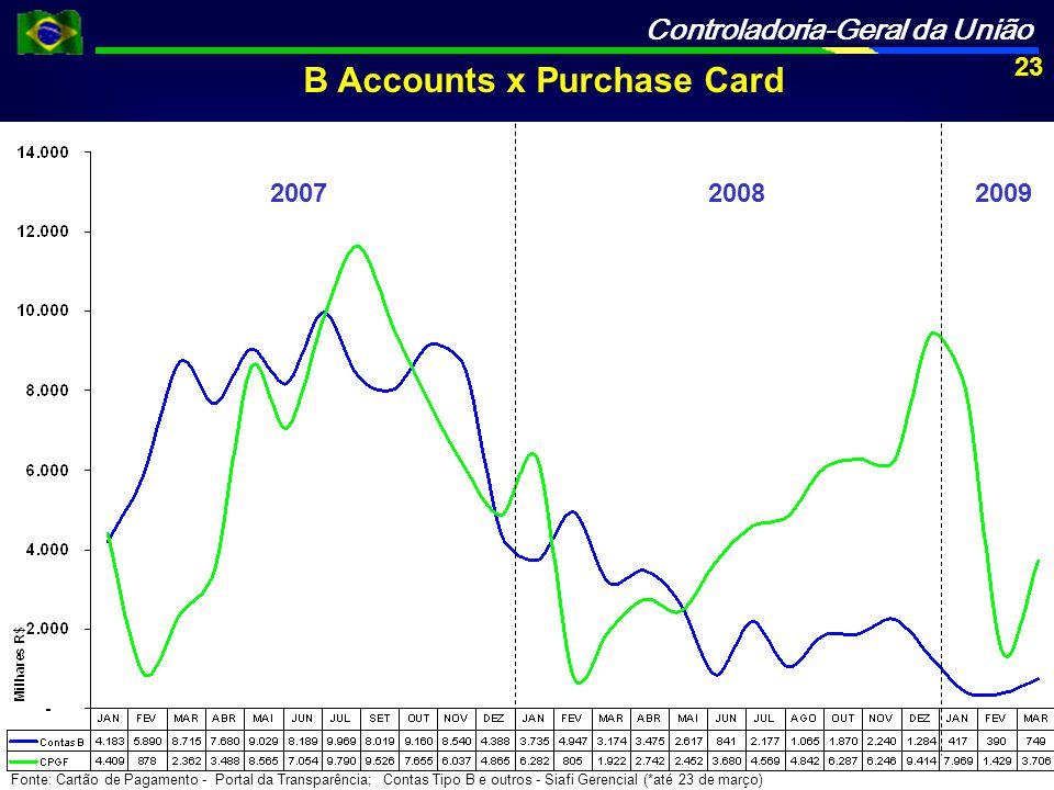 Controladoria-Geral da União 200720082009 Fonte: Cartão de Pagamento - Portal da Transparência; Contas Tipo B e outros - Siafi Gerencial (*até 23 de março) B Accounts x Purchase Card 23