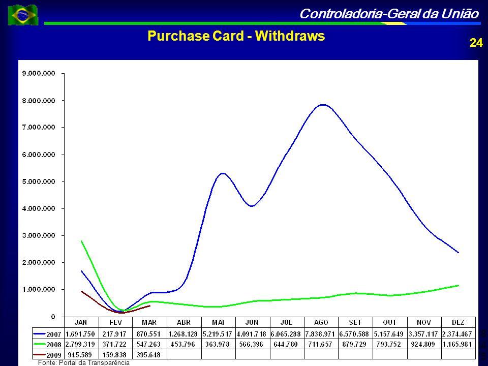 Controladoria-Geral da União 1º Trim. 2007 = 2.780.218 1º Trim.