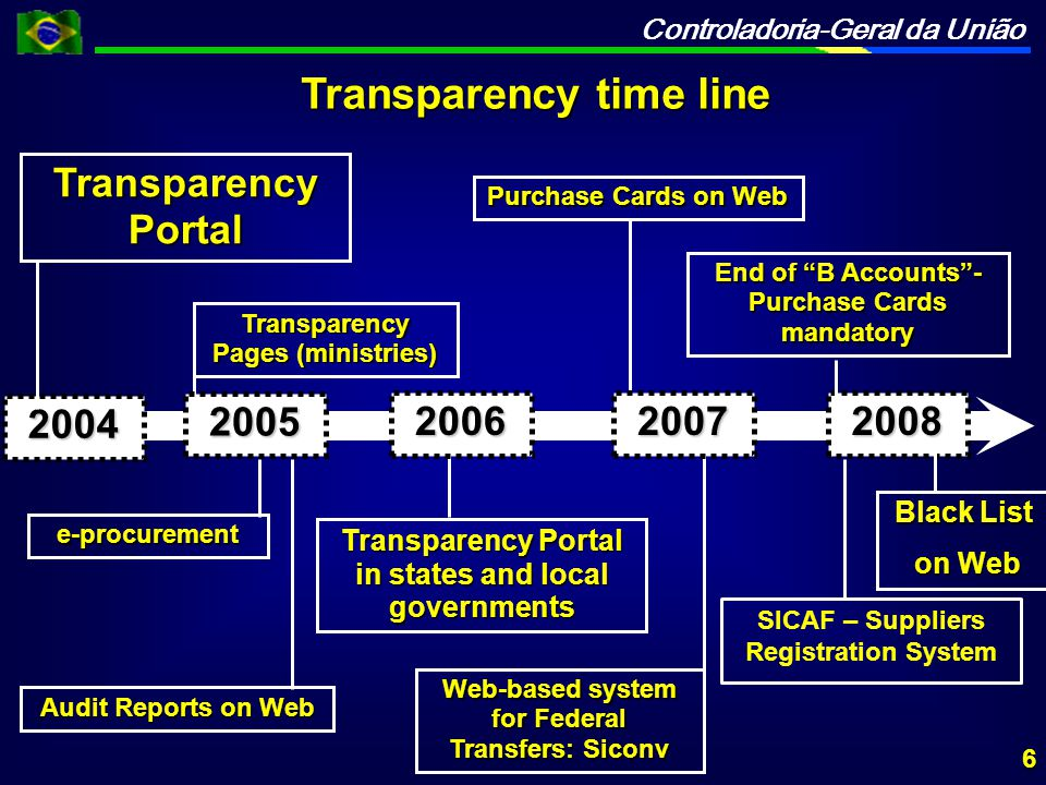 Controladoria-Geral da União Transparency time line e-procurement Transparency Pages (ministries) Purchase Cards on Web Audit Reports on Web Transparency Portal in states and local governments Web-based system for Federal Transfers: Siconv End of B Accounts - Purchase Cards mandatory Black List on Web on Web 2005 200620072008 SICAF – Suppliers Registration System 6 2004 Transparency Portal
