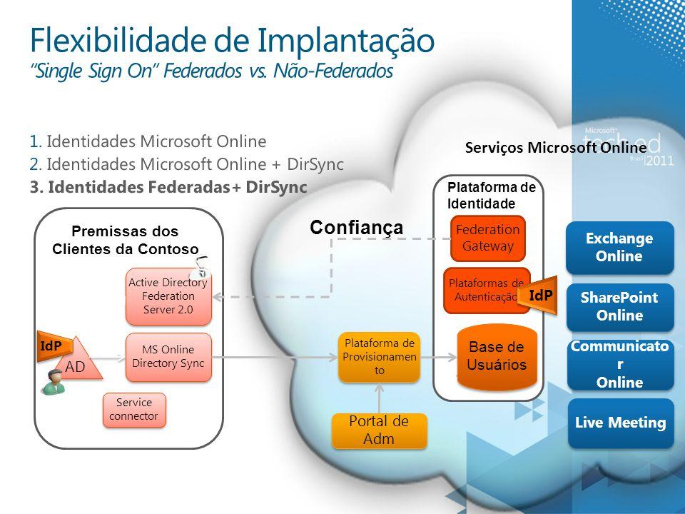 Premissas dos Clientes da Contoso 1. Identidades Microsoft Online 2.