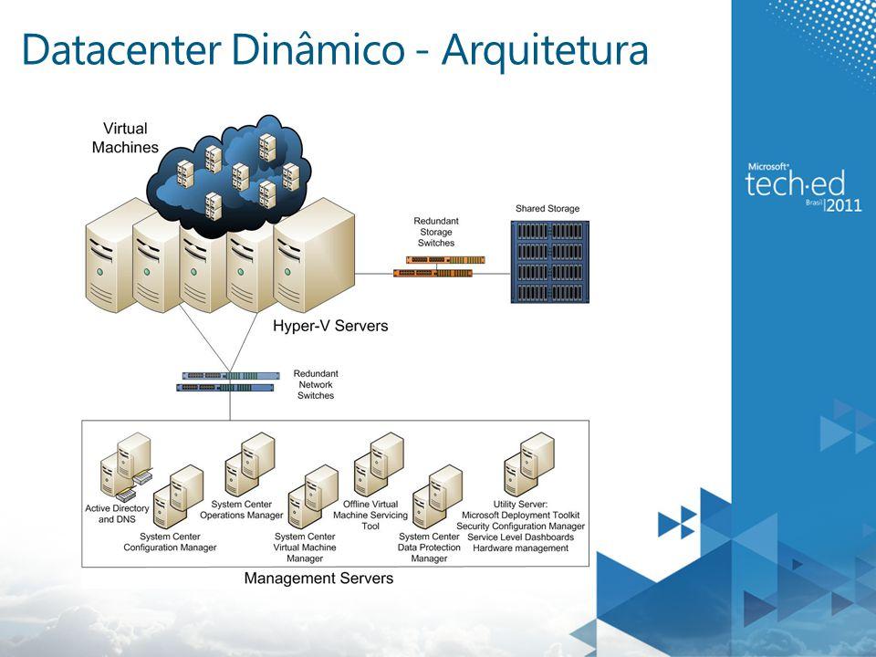 Determine o escopo do Datacenter Dinâmico  Tarefa 1: Determine os Workloads propostos para o Datacenter Dinâmico Registre:  Nome das aplicações e Sistemas Operacionais Suportados  Memória, CPU, espaço em disco, e requisitos de rede  Requisitos de Isolamento  Requisitos de tolerância a falha Verificar se os produtos envolvidos suportam Virtualização ** Use o MAP - Microsoft Assessment and Planning Toolkit para ajudar a obter informações do ambiente atual