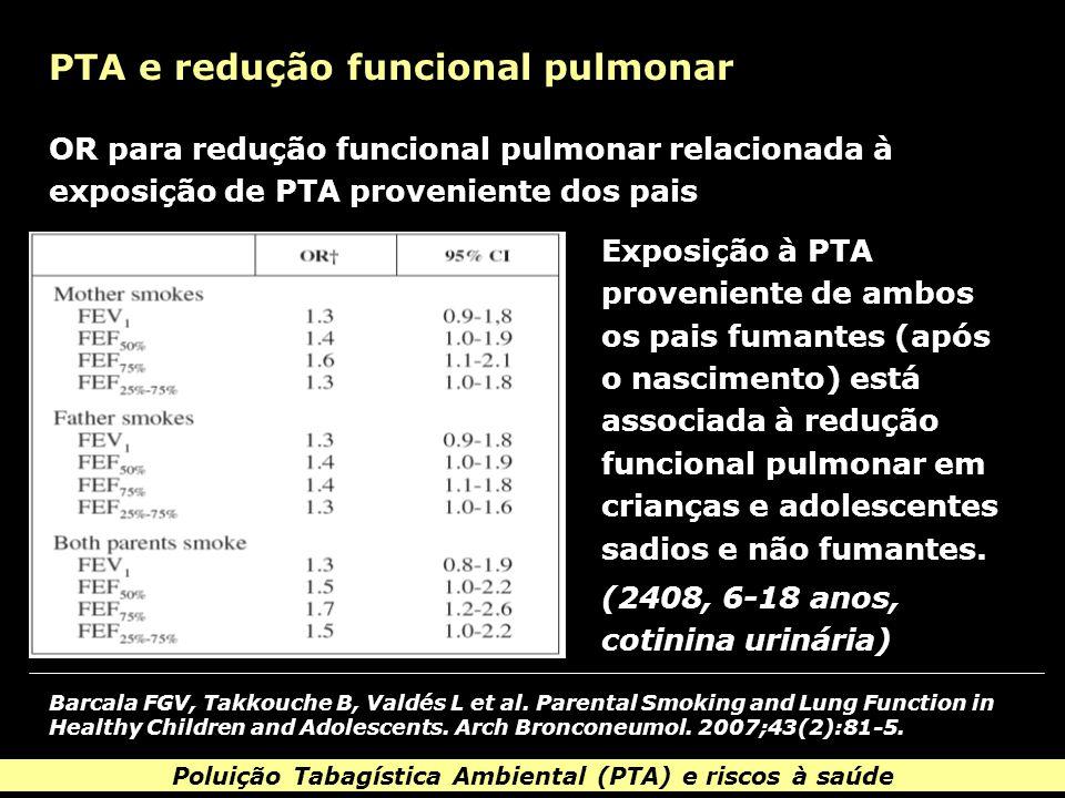 Poluição Tabagística Ambiental (PTA) e riscos à saúde PTA e redução funcional pulmonar Exposição à PTA proveniente de ambos os pais fumantes (após o nascimento) está associada à redução funcional pulmonar em crianças e adolescentes sadios e não fumantes.