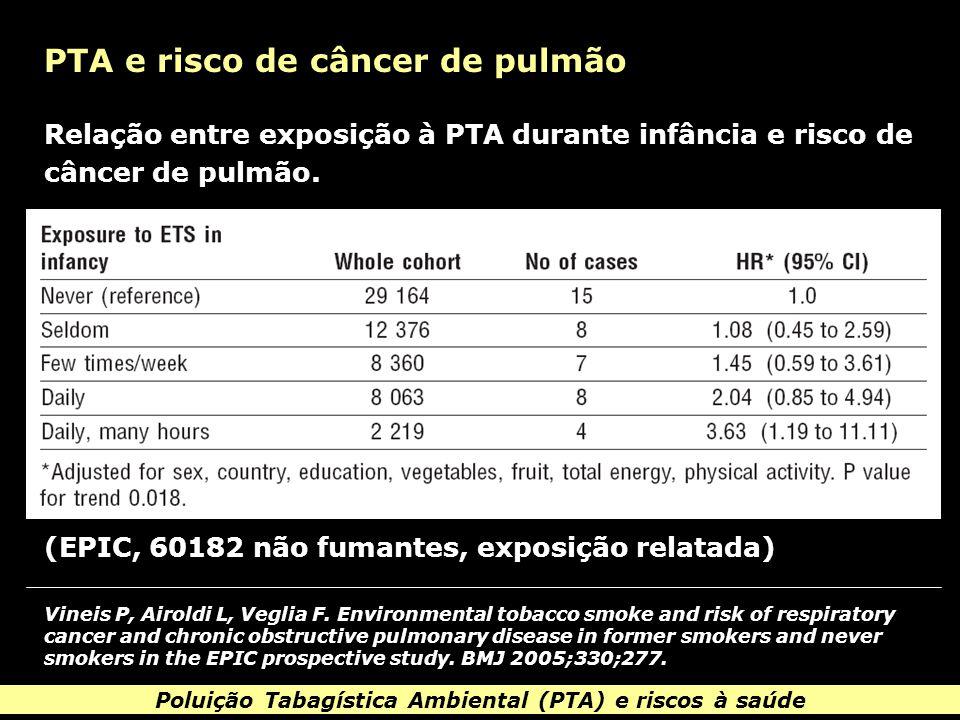 Poluição Tabagística Ambiental (PTA) e riscos à saúde PTA e risco de câncer de pulmão Vineis P, Airoldi L, Veglia F.