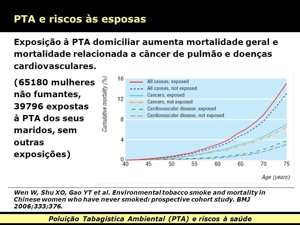 Poluição Tabagística Ambiental (PTA) e riscos à saúde PTA e riscos às esposas Exposição à PTA domiciliar aumenta mortalidade geral e mortalidade relacionada a câncer de pulmão e doenças cardiovasculares.