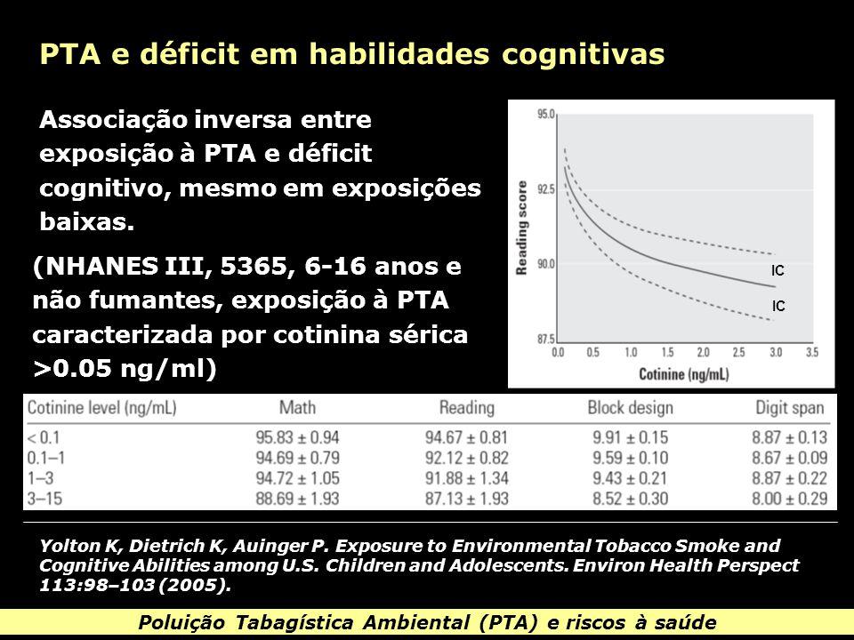 Poluição Tabagística Ambiental (PTA) e riscos à saúde PTA e déficit em habilidades cognitivas Yolton K, Dietrich K, Auinger P.