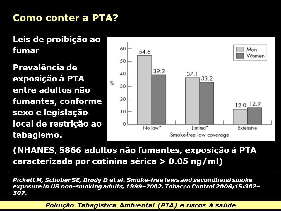 Poluição Tabagística Ambiental (PTA) e riscos à saúde Como conter a PTA.