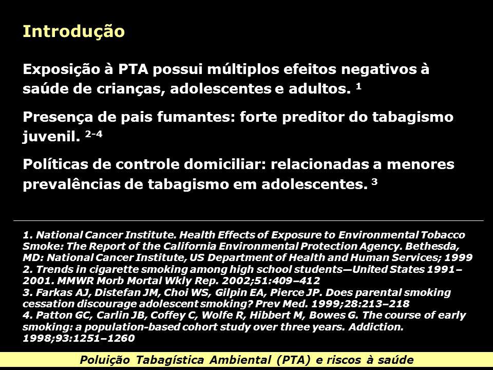 Poluição Tabagística Ambiental (PTA) e riscos à saúde Introdução Exposição à PTA possui múltiplos efeitos negativos à saúde de crianças, adolescentes e adultos.
