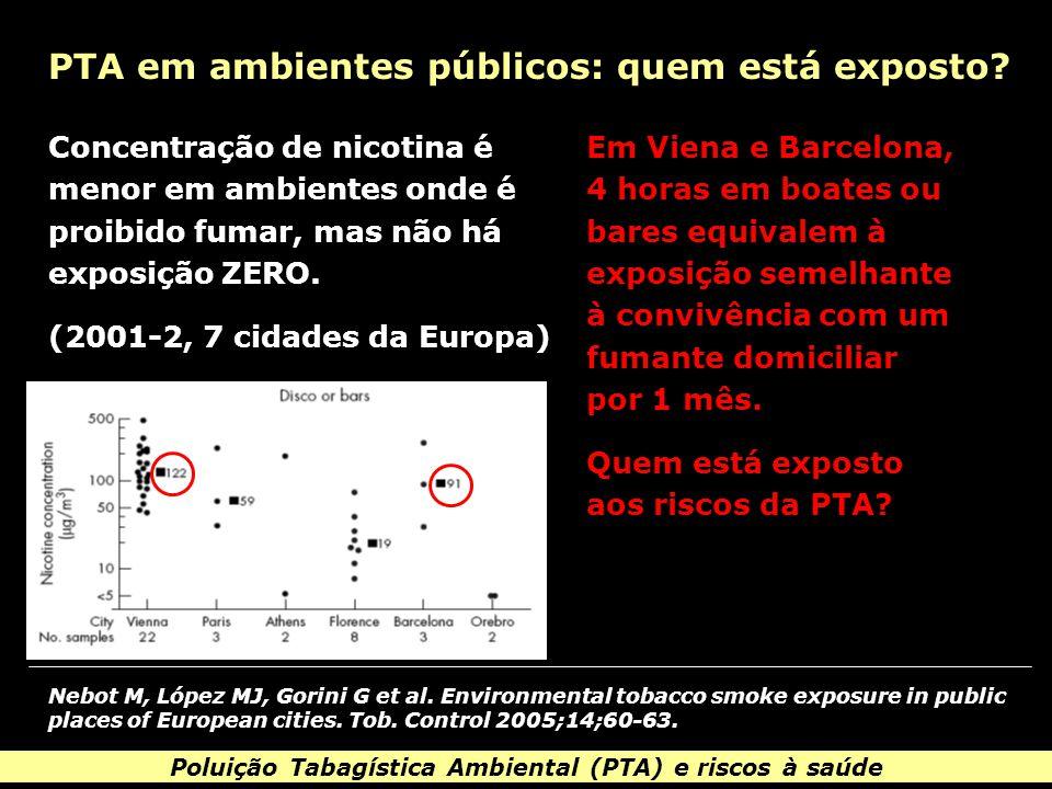 Poluição Tabagística Ambiental (PTA) e riscos à saúde PTA e seus malefícios: evidências Exemplos de malefícios com evidência consolidada: 1-4 - aumento da prevalência de asma e sua severidade - infecções do trato respiratório inferior - síndrome da morte súbita do recém-nascido - otite média - câncer de pulmão - efeitos deletérios cognitivo-comportamentais 1.