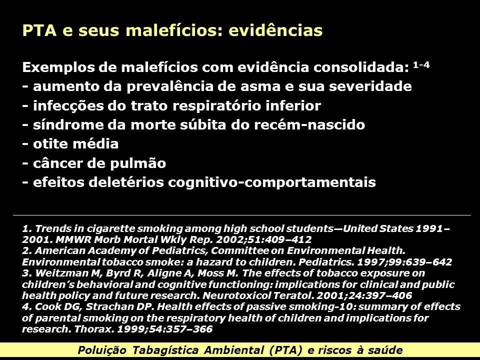 Poluição Tabagística Ambiental (PTA) e riscos à saúde PTA e tuberculose Risco de TB pulmonar: exposição à PTA x sem exposição Lin HH, Ezzati M, Murray M.