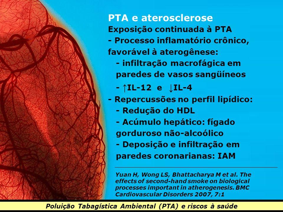 Poluição Tabagística Ambiental (PTA) e riscos à saúde PTA e aterosclerose Exposição continuada à PTA - Processo inflamatório crônico, favorável à aterogênese: - infiltração macrofágica em paredes de vasos sangüíneos - ↑ IL-12 e ↓ IL-4 - Repercussões no perfil lipídico: - Redução do HDL - Acúmulo hepático: fígado gorduroso não-alcoólico - Deposição e infiltração em paredes coronarianas: IAM Yuan H, Wong LS, Bhattacharya M et al.