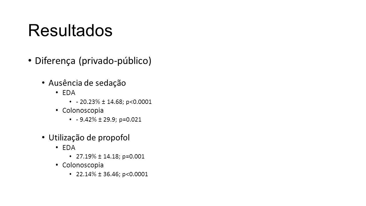 Diferença (privado-público) Ausência de sedação EDA - 20.23% ± 14.68; p<0.0001 Colonoscopia - 9.42% ± 29.9; p=0.021 Utilização de propofol EDA 27.19% ± 14.18; p=0.001 Colonoscopia 22.14% ± 36.46; p<0.0001