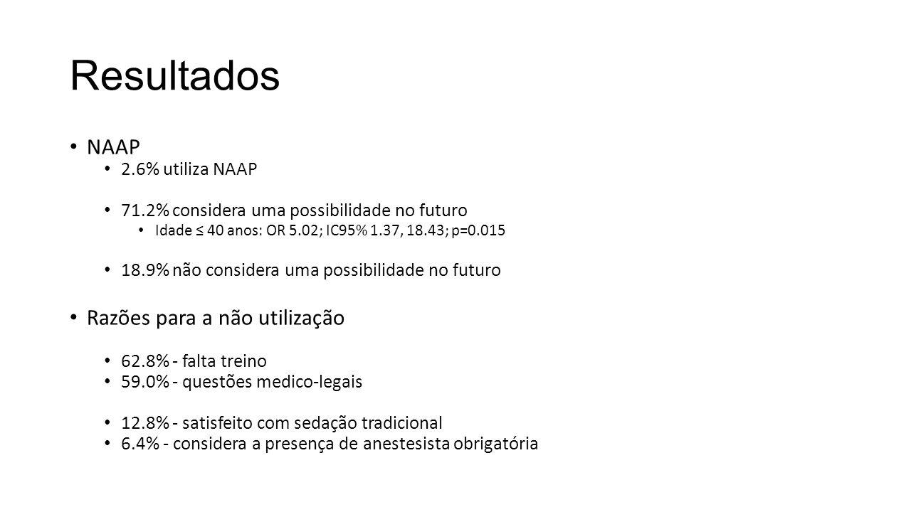 Resultados NAAP 2.6% utiliza NAAP 71.2% considera uma possibilidade no futuro Idade ≤ 40 anos: OR 5.02; IC95% 1.37, 18.43; p=0.015 18.9% não considera uma possibilidade no futuro Razões para a não utilização 62.8% - falta treino 59.0% - questões medico-legais 12.8% - satisfeito com sedação tradicional 6.4% - considera a presença de anestesista obrigatória