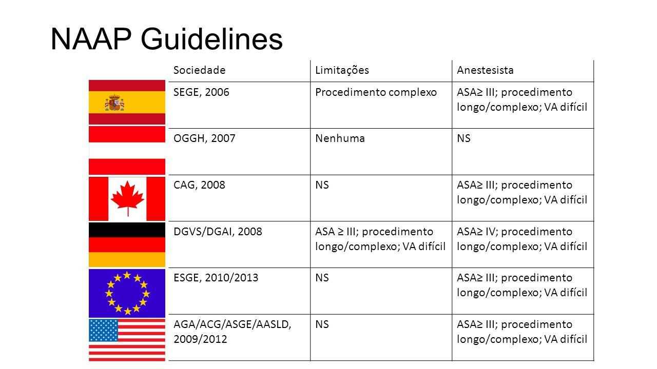 NAAP Guidelines SociedadeLimitaçõesAnestesista SEGE, 2006Procedimento complexoASA≥ III; procedimento longo/complexo; VA difícil OGGH, 2007NenhumaNS CAG, 2008NSASA≥ III; procedimento longo/complexo; VA difícil DGVS/DGAI, 2008ASA ≥ III; procedimento longo/complexo; VA difícil ASA≥ IV; procedimento longo/complexo; VA difícil ESGE, 2010/2013NSASA≥ III; procedimento longo/complexo; VA difícil AGA/ACG/ASGE/AASLD, 2009/2012 NSASA≥ III; procedimento longo/complexo; VA difícil