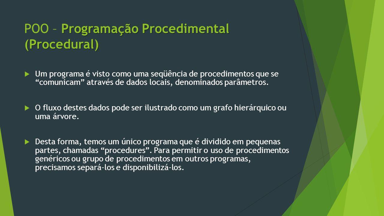 Programação Procedimental (Procedural) POO – Programação Procedimental (Procedural)  Um programa é visto como uma seqüência de procedimentos que se comunicam através de dados locais, denominados parâmetros.