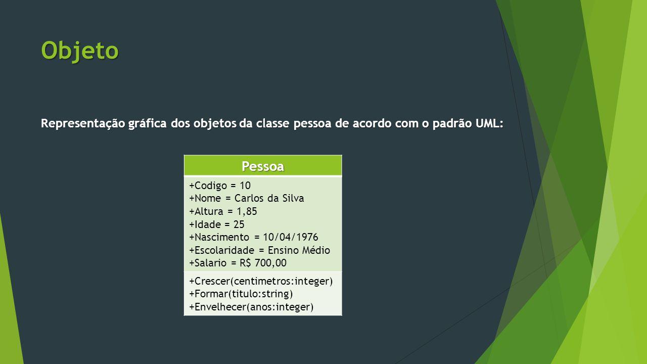 Objeto Representação gráfica dos objetos da classe pessoa de acordo com o padrão UML: Pessoa +Codigo = 10 +Nome = Carlos da Silva +Altura = 1,85 +Idade = 25 +Nascimento = 10/04/1976 +Escolaridade = Ensino Médio +Salario = R$ 700,00 +Crescer(centimetros:integer) +Formar(titulo:string) +Envelhecer(anos:integer)