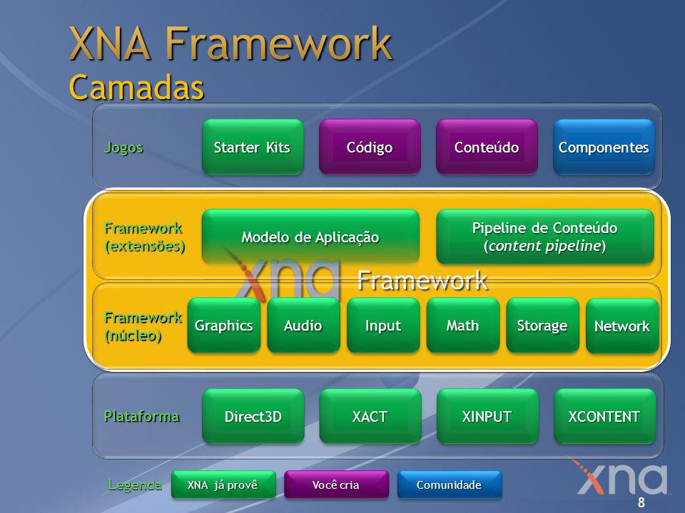 8 Framework Framework Framework(extensões) Modelo de Aplicação Pipeline de Conteúdo (content pipeline) Framework(núcleo) GraphicsGraphicsAudioAudioInp