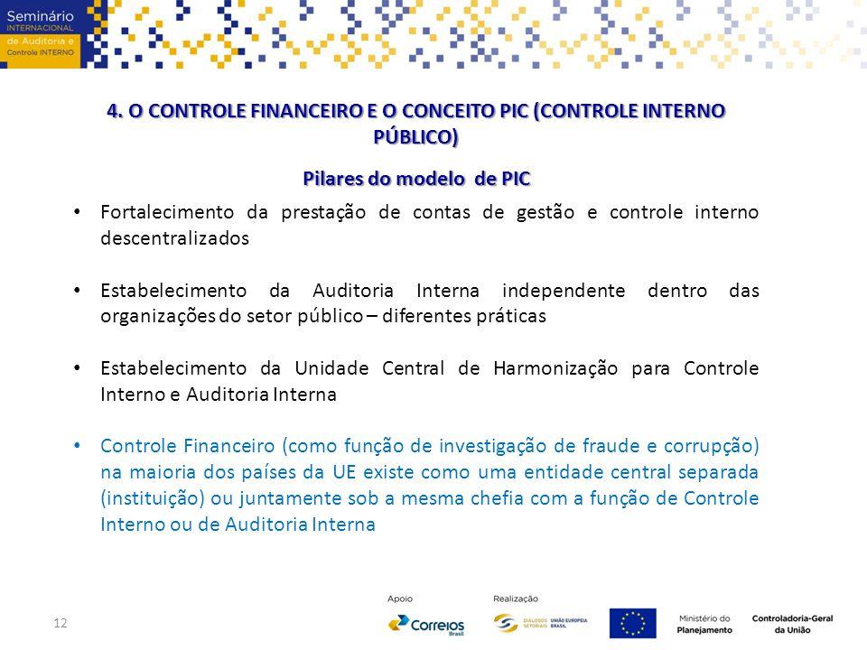 4. O CONTROLE FINANCEIRO E O CONCEITO PIC (CONTROLE INTERNO PÚBLICO) Pilares do modelo de PIC 12 Fortalecimento da prestação de contas de gestão e con
