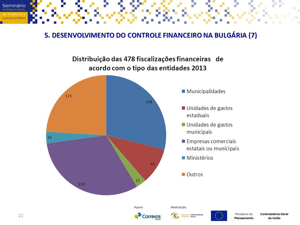 21 5. DESENVOLVIMENTO DO CONTROLE FINANCEIRO NA BULGÁRIA (7)