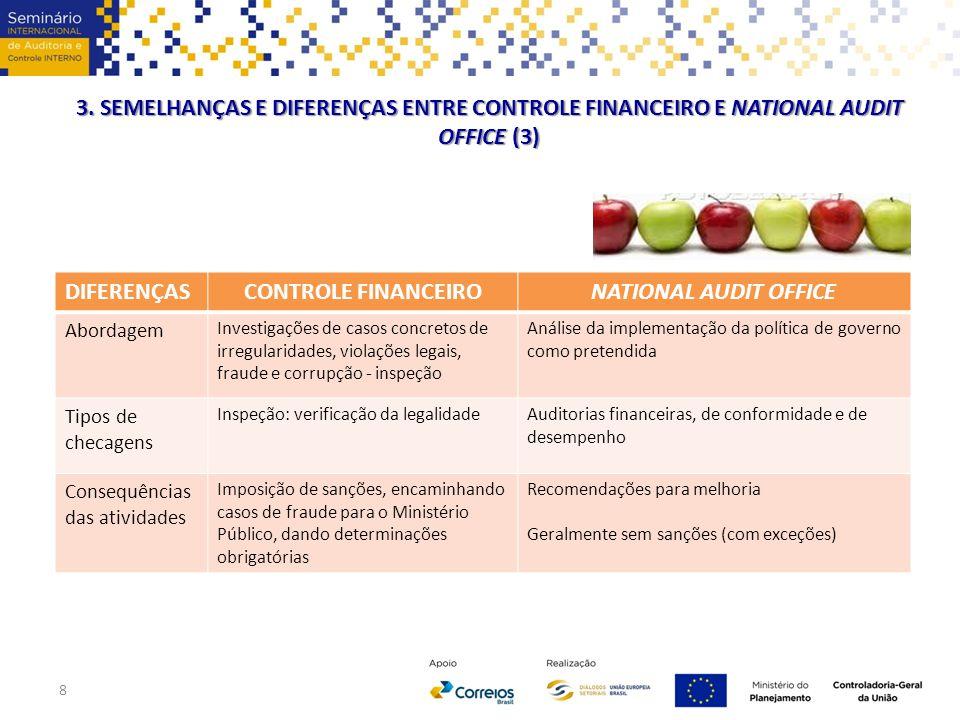 8 DIFERENÇASCONTROLE FINANCEIRONATIONAL AUDIT OFFICE Abordagem Investigações de casos concretos de irregularidades, violações legais, fraude e corrupç