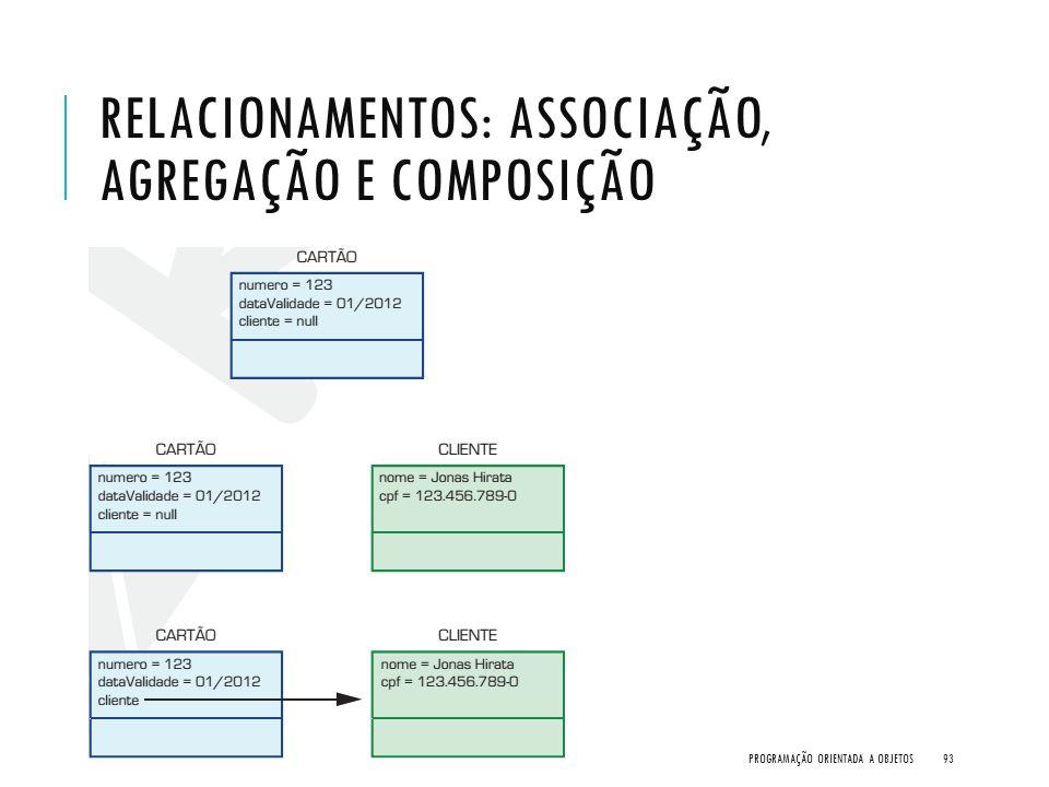 RELACIONAMENTOS: ASSOCIAÇÃO, AGREGAÇÃO E COMPOSIÇÃO PROGRAMAÇÃO ORIENTADA A OBJETOS93
