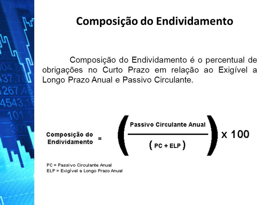 Composição do Endividamento é o percentual de obrigações no Curto Prazo em relação ao Exigível a Longo Prazo Anual e Passivo Circulante. Composição do