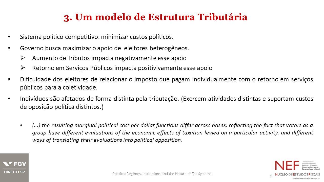 3. Um modelo de Estrutura Tributária Sistema político competitivo: minimizar custos políticos. Governo busca maximizar o apoio de eleitores heterogêne