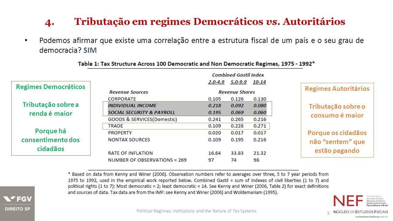 4. Tributação em regimes Democráticos vs. Autoritários Podemos afirmar que existe uma correlação entre a estrutura fiscal de um país e o seu grau de d