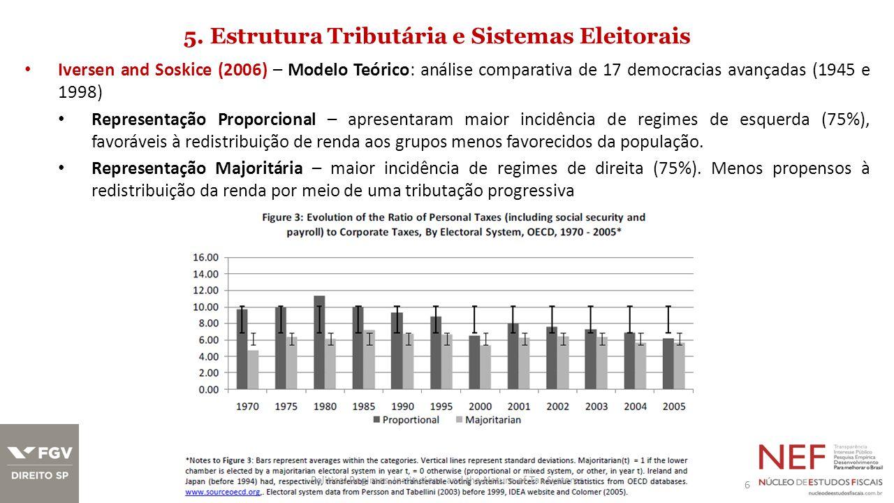 5. Estrutura Tributária e Sistemas Eleitorais Iversen and Soskice (2006) – Modelo Teórico: análise comparativa de 17 democracias avançadas (1945 e 199