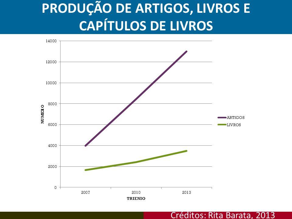 Créditos: Rita Barata, 2013 PRODUÇÃO DE ARTIGOS, LIVROS E CAPÍTULOS DE LIVROS