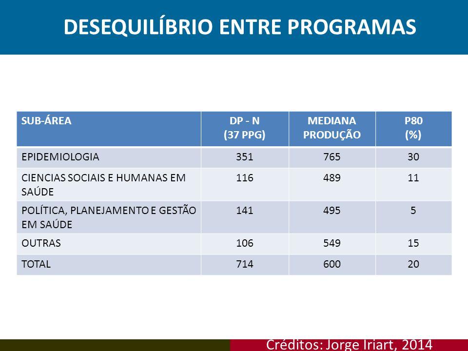DESEQUILÍBRIO ENTRE PROGRAMAS SUB-ÁREADP - N (37 PPG) MEDIANA PRODUÇÃO P80 (%) EPIDEMIOLOGIA35176530 CIENCIAS SOCIAIS E HUMANAS EM SAÚDE 11648911 POLÍ