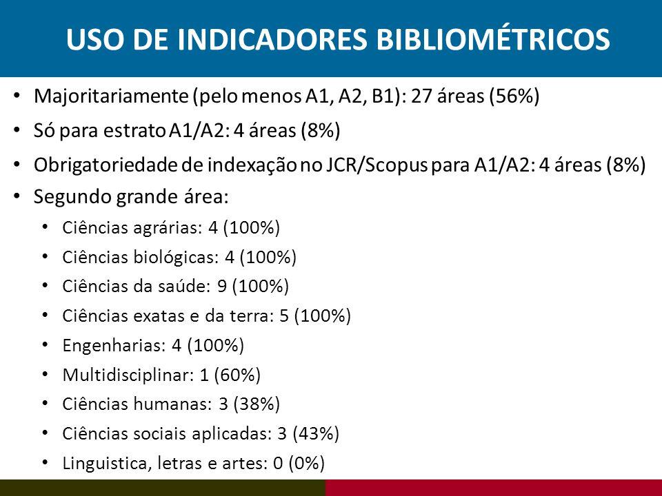 USO DE INDICADORES BIBLIOMÉTRICOS Majoritariamente (pelo menos A1, A2, B1): 27 áreas (56%) Só para estrato A1/A2: 4 áreas (8%) Obrigatoriedade de inde