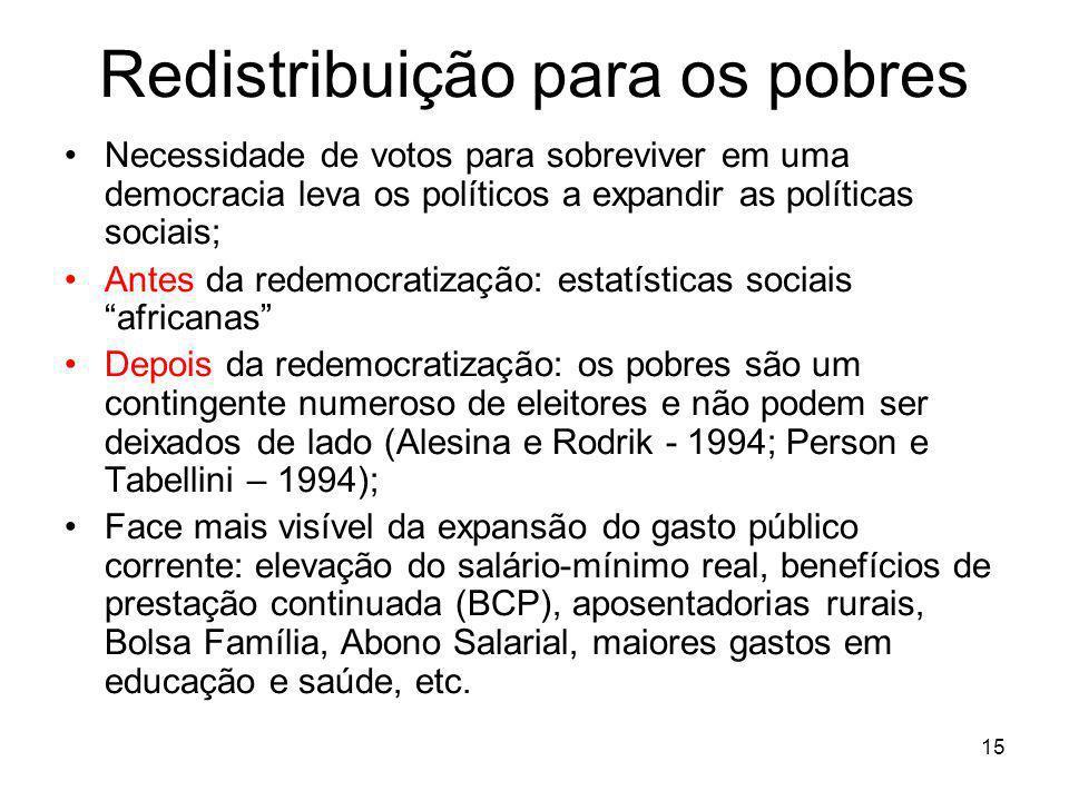 15 Redistribuição para os pobres Necessidade de votos para sobreviver em uma democracia leva os políticos a expandir as políticas sociais; Antes da re
