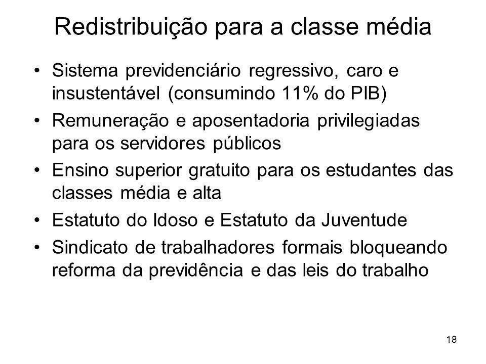 18 Redistribuição para a classe média Sistema previdenciário regressivo, caro e insustentável (consumindo 11% do PIB) Remuneração e aposentadoria priv