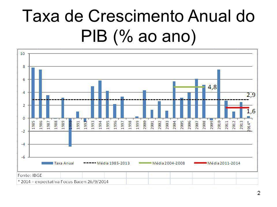 Fonte: Penn World Table 7.1 Desde a redemocratização, em 1985, o Brasil cresce muito abaixo da média internacional PIB per capita: taxa média anual de crescimento para países selecionados (1985-2010)