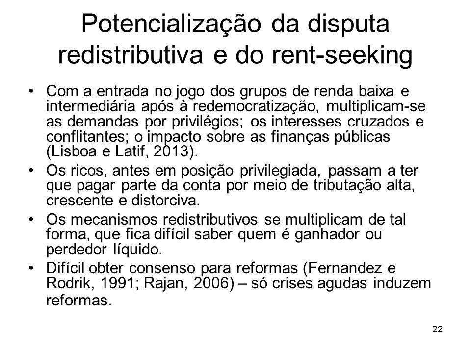 22 Potencialização da disputa redistributiva e do rent-seeking Com a entrada no jogo dos grupos de renda baixa e intermediária após à redemocratização