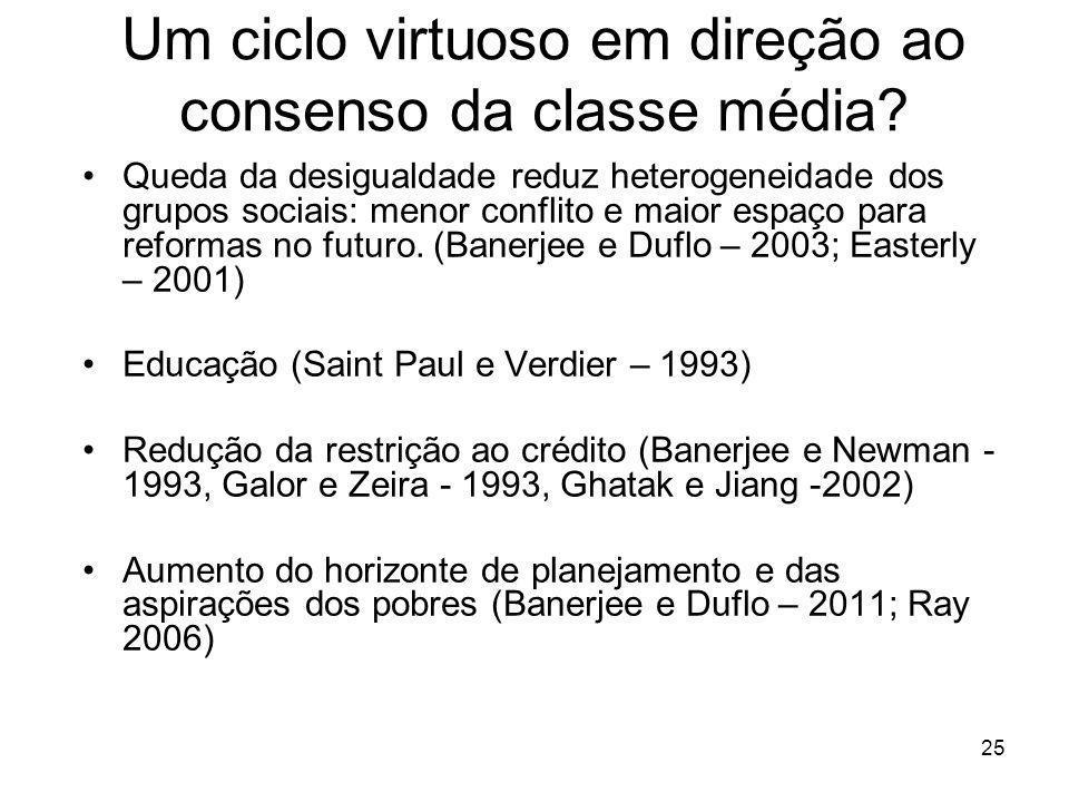 25 Um ciclo virtuoso em direção ao consenso da classe média? Queda da desigualdade reduz heterogeneidade dos grupos sociais: menor conflito e maior es