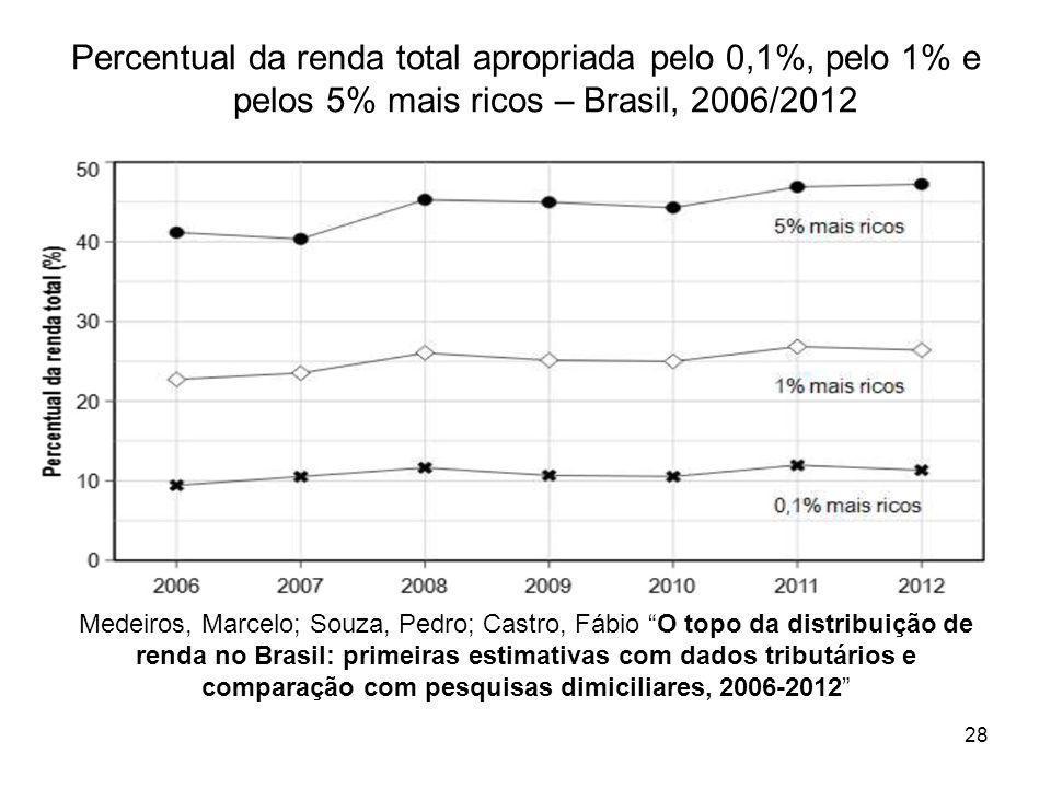 """Medeiros, Marcelo; Souza, Pedro; Castro, Fábio """"O topo da distribuição de renda no Brasil: primeiras estimativas com dados tributários e comparação co"""