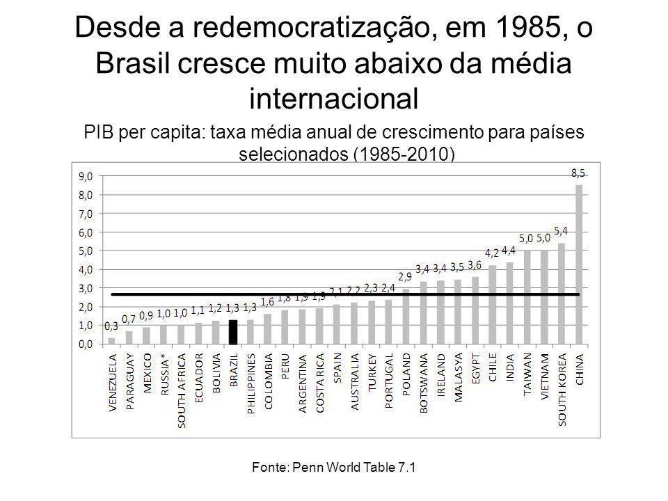 Fonte: Penn World Table 7.1 Desde a redemocratização, em 1985, o Brasil cresce muito abaixo da média internacional PIB per capita: taxa média anual de