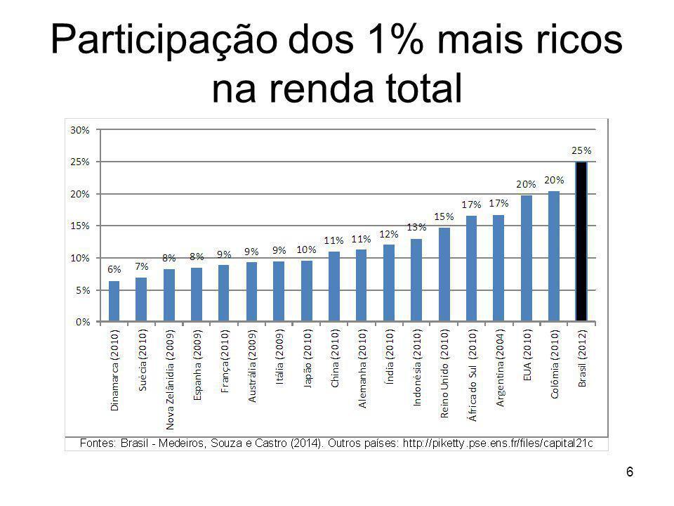 Participação dos 1% mais ricos na renda total 6