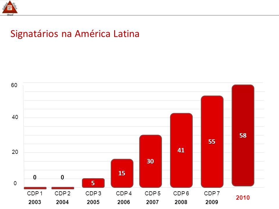 Signatários na América Latina 0 20 40 CDP 1 2003 CDP 2 2004 CDP 3 2005 CDP 4 2006 CDP 5 2007 CDP 6 2008 CDP 7 2009 5 15 30 41 55 00 58 60 2010
