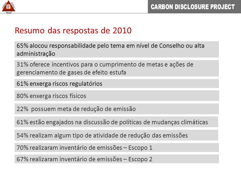 Resumo das respostas de 2010 80% enxerga riscos físicos 22% possuem meta de redução de emissão 61% estão engajados na discussão de políticas de mudanças climáticas 54% realizam algum tipo de atividade de redução das emissões 61% enxerga riscos regulatórios 70% realizaram inventário de emissões – Escopo 1 65% alocou responsabilidade pelo tema em nível de Conselho ou alta administração 31% oferece incentivos para o cumprimento de metas e ações de gerenciamento de gases de efeito estufa 67% realizaram inventário de emissões – Escopo 2